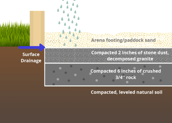 Arena Footing Surface Drainage