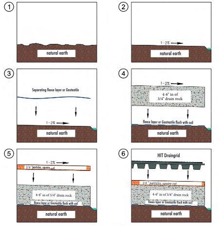 steps to installation HIT Draingrids